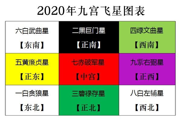 2020年九宫飞星图详解 2020年风水方位布局及化解