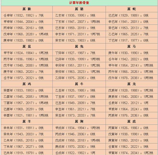 袁天罡称骨算命 称骨算命表2021新版